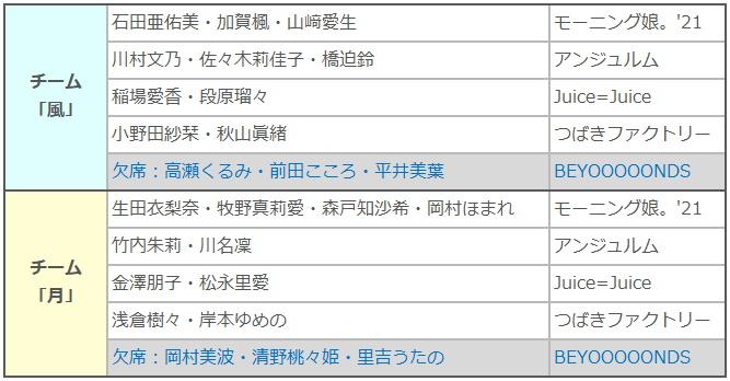Hello Project2021S_unit(風・月)_欠席